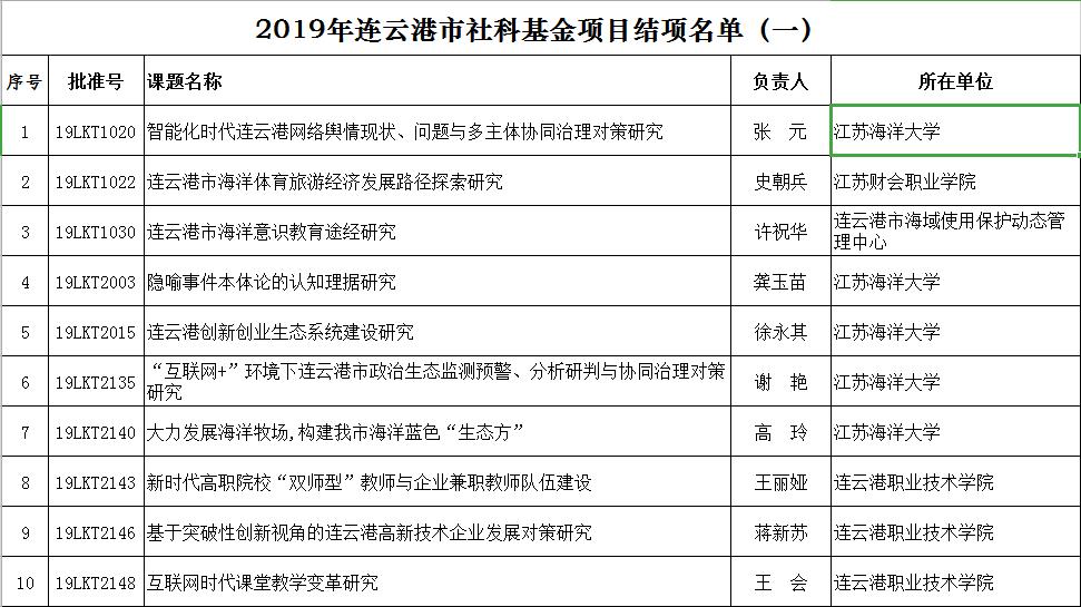 2019年连云港市社科基金项目结项名单(一) 公示