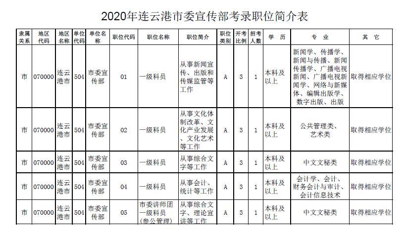 连云港市委宣传部公开招考5名公务员